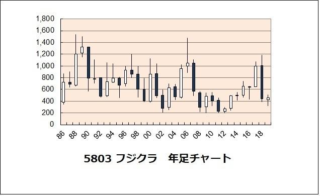フジクラ 株価